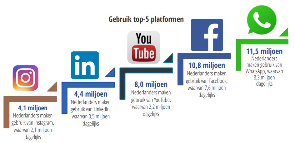 De social media cijfers 2018 - een handig overzicht!