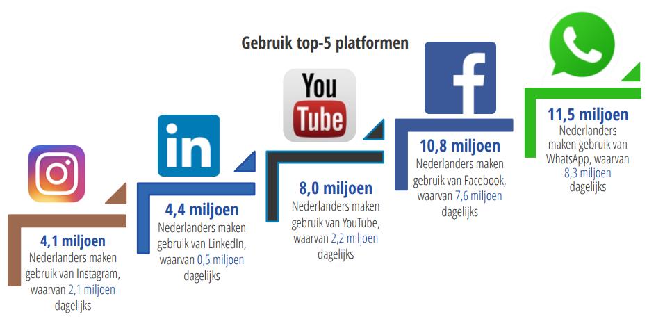 Social Media cijfers 2018