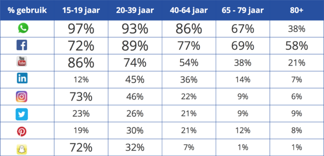 Social Media cijfers jeugd Nederland