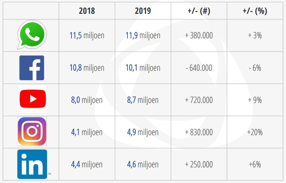 Social Media Onderzoek 2019 - Top 5
