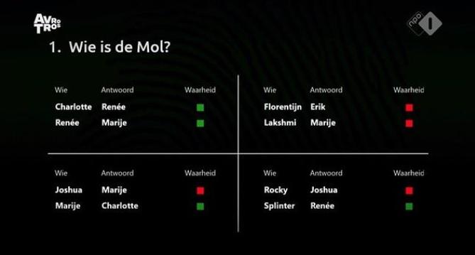 Antwoord op de vraag Wie Is De Mol 2021